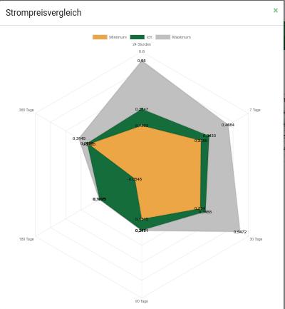 diagramm_strompreisvergleich_community.png